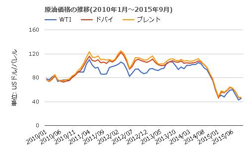 index201511a