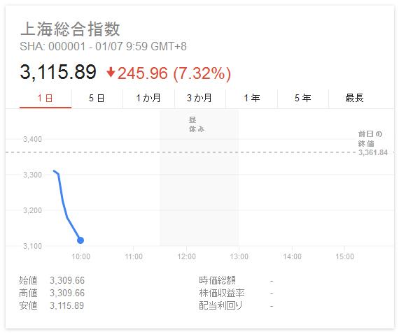 上海総合指数2016年1月7日