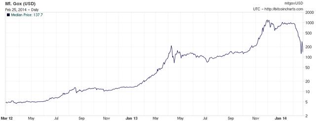 ピットイン取引レートの推移