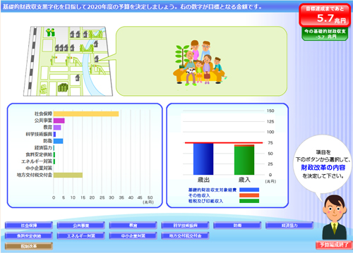 日本の財政を黒字化するゲーム